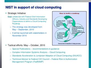 NIST in support of cloud computing