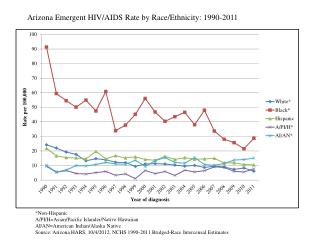 Arizona Emergent HIV/AIDS Rate by Race/Ethnicity: 1990-2011