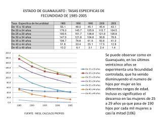 ESTADO DE GUANAJUATO : TASAS ESPECIFICAS DE FECUNDIDAD DE 1985-2005