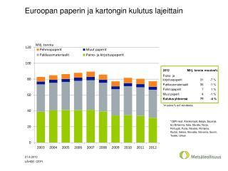 Euroopan paperin ja kartongin kulutus lajeittain