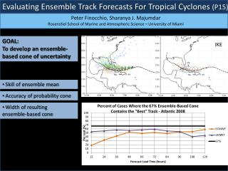 Evaluating Ensemble Track Forecasts For Tropical Cyclones  (P15)