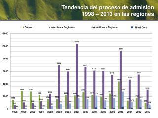Tendencia del proceso de  admisión 1998 –  2013  en las regiones