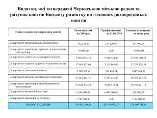 - по загальному фонду бюджету  – 11 020 894,0 грн.;