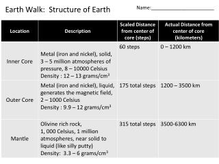 Earth Walk:  Structure of Earth