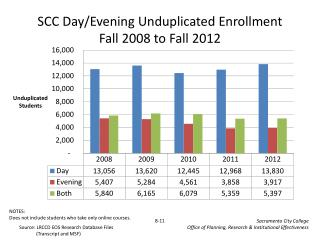 SCC Day/Evening Unduplicated Enrollment Fall 2008 to Fall 2012