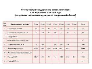 Итоги работы по содержанию автодорог области  с 29 апреля по 5 мая 2013 года
