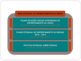 PLANO DE A��ES SOCIAIS INTEGRADAS DE ENFRENTAMENTO AO CRACK