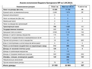 Анализ исполнения бюджета Кунгурского МР на 1.04.2012г. Тыс.руб.