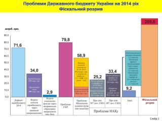 Проблеми Державного бюджету України на 2014 рік  Фіскальний  розрив