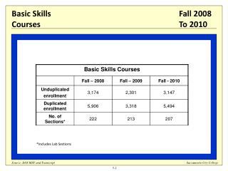 Basic Skills Courses