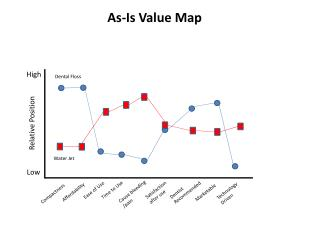 As-Is Value Map