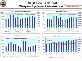 T-56 (WSDC - BHF-RG) Weapon Systems Performance