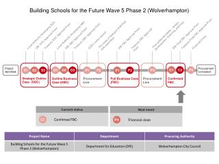 Building Schools for the Future Wave 5 Phase 2 (Wolverhampton)