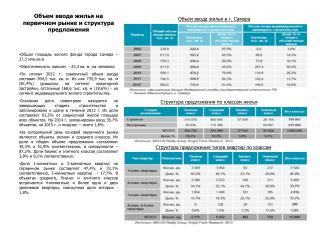 Объем ввода жилья на первичном рынке и структура предложения