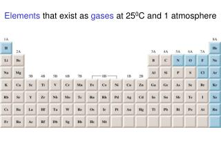 Elements  that exist as  gases  at 25 0 C and 1 atmosphere