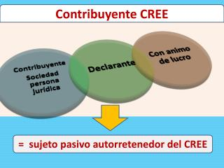 Contribuyente CREE