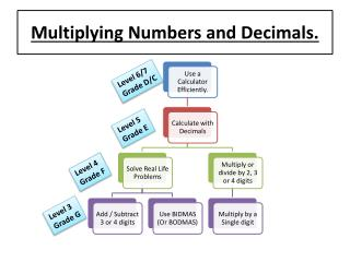 Multiplying Numbers and Decimals.