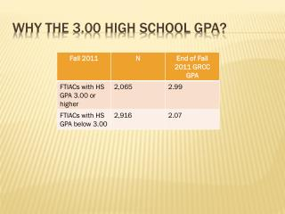 Why the 3.00 High School GPA?