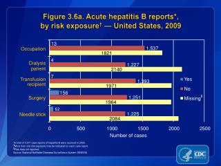 Figure 3.6a. Acute hepatitis B reports*,  by risk exposure †  — United States, 2009