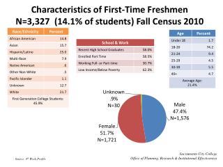 Characteristics of First-Time Freshmen  N=3,327  (14.1% of students) Fall Census 2010