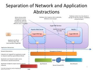Separation of Network and Application Abstractions