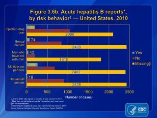 Figure 3.6b. Acute hepatitis B reports*,  by risk behavior �  � United States, 2010