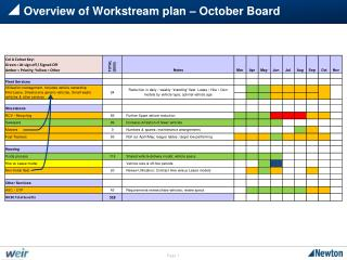 Overview of Workstream plan – October Board