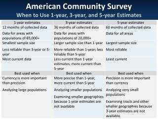 American Community Survey When to Use 1-year, 3-year, and 5-year Estimates