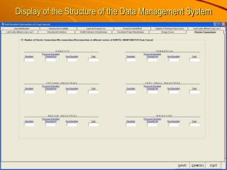 Display of the Structure of the Data Management System