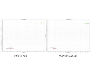 W NB  vs. ANB
