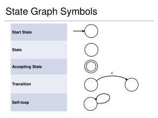 State Graph Symbols