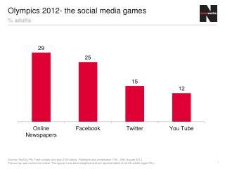 Olympics 2012- the social media games