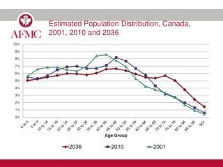 Estimated Population Distribution, Canada, 2001, 2010 and 2036