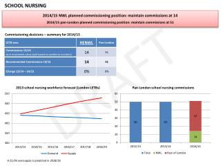 2014/15 NWL planned commissioning position: maintain commissions at 14