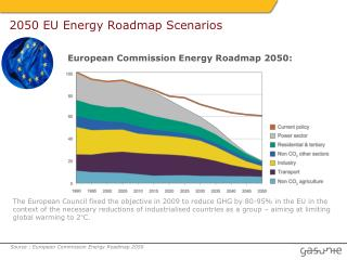 2050 EU Energy Roadmap Scenarios