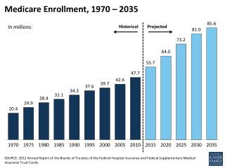 Medicare Enrollment, 1970 – 2035