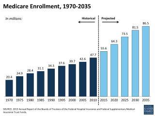 Medicare Enrollment, 1970-2035