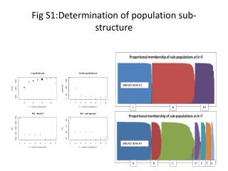 Fig S1:Determination of population sub-structure