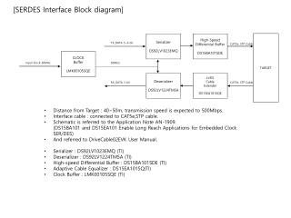 [SERDES Interface Block diagram]