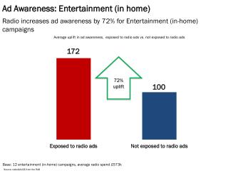 Ad Awareness: Entertainment (in home)