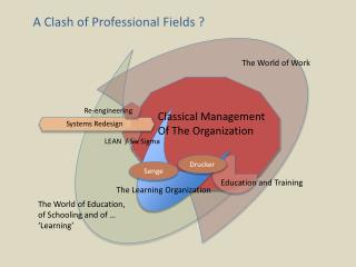 A Clash of Professional Fields ?