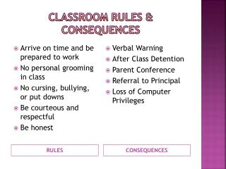 Classroom rules & consequences