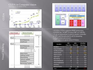 NVIDIA CUDA supports SIMD instruction.  GTS250 has  16 MP x 8 cores/MP, at 1.62GHz.