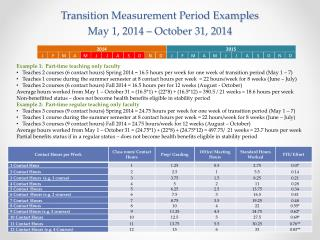 Transition Measurement Period Examples May 1, 2014 – October 31, 2014