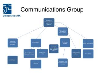 Communications Group
