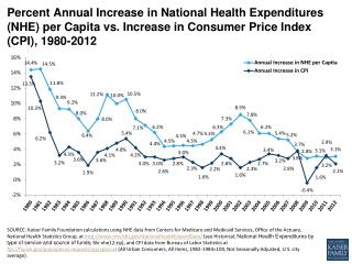 percent annual increase in national health expenditures nhe per capita vs increase in consumer price index cpi 1980 2012