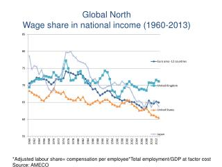 Global North Wage share in national income (1960-2013)