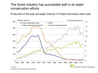 The forest industry has succeeded well in its water conservation efforts
