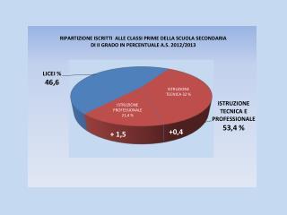IeFP   - 990 ore annue Totale generale 248.006 studenti