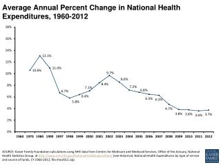 Average Annual Percent Change in National Health Expenditures, 1960-2012